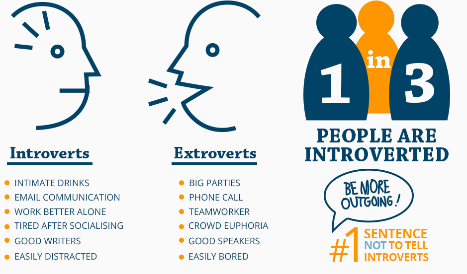 Introvert personality and dating